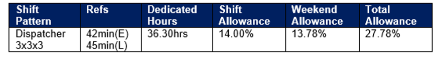 Earlies/Late Shift Allowances