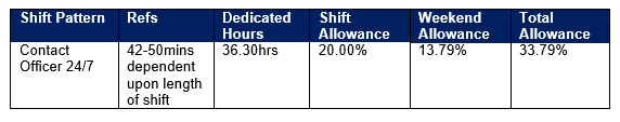 Core 24/7 - Shift Allowances