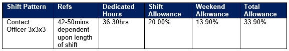 Earlies/Lates Pattern – Shift Allowances